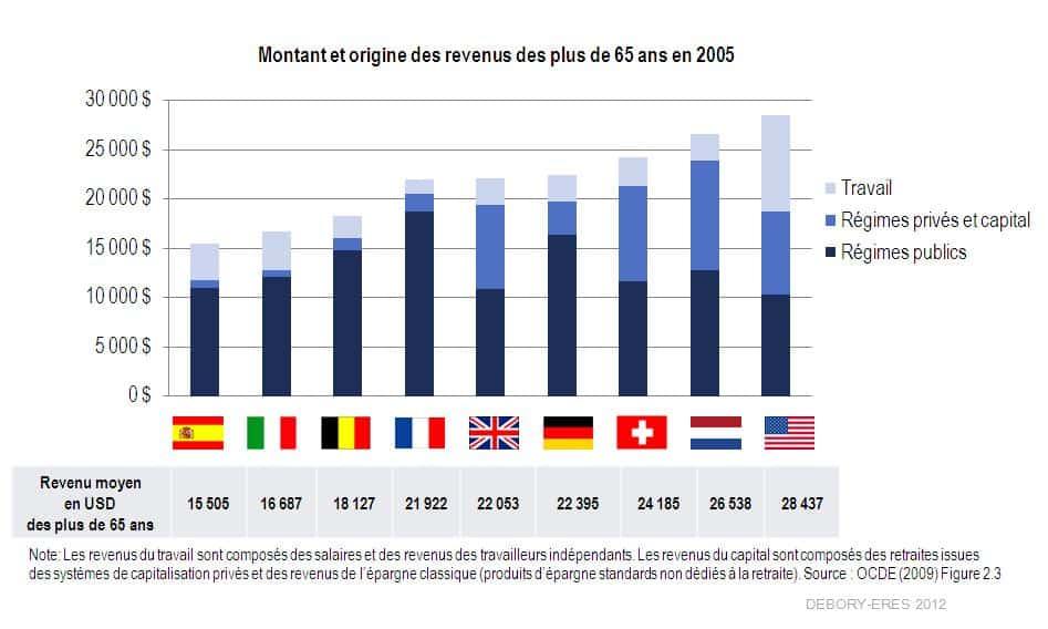 1256 euros par mois c est la pension de retraite moyenne brute en issue des r 233 gimes
