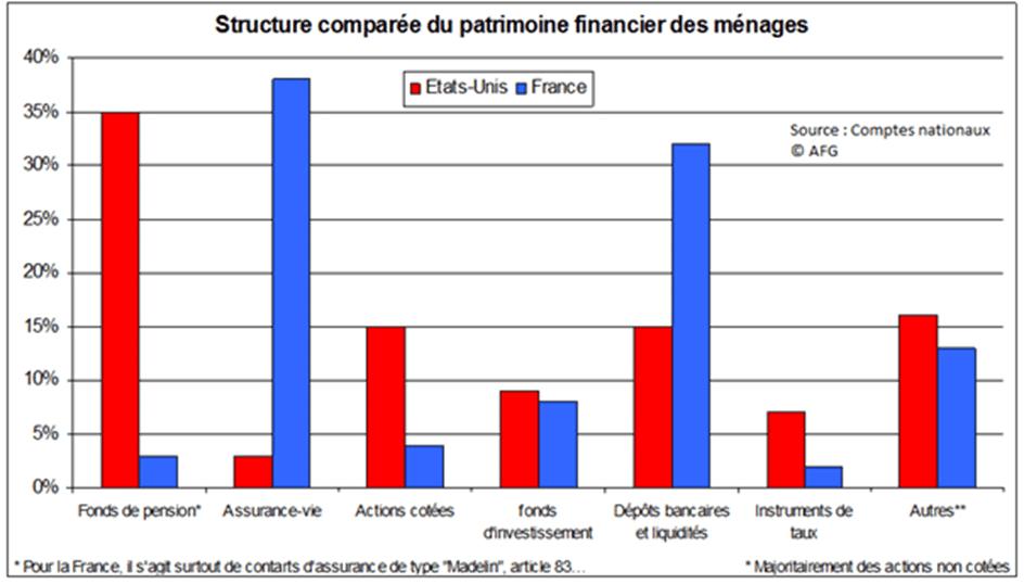Patrimoine FR vs USA