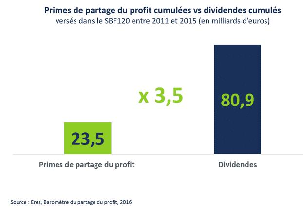 primes de partage du profit