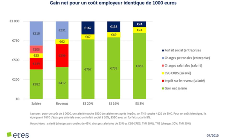 Efficacité épargne salariale