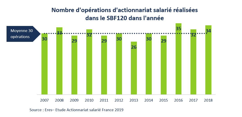 Opérations d'actionnariat salarié